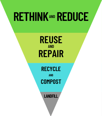 """Waste hierarchy with most preferred action at the top and least preferred action at the bottom. From most to least preferred, the steps read """"rethink and reduce"""" """"reuse and repair"""" """"recycle and compost"""" and """"landfill."""""""